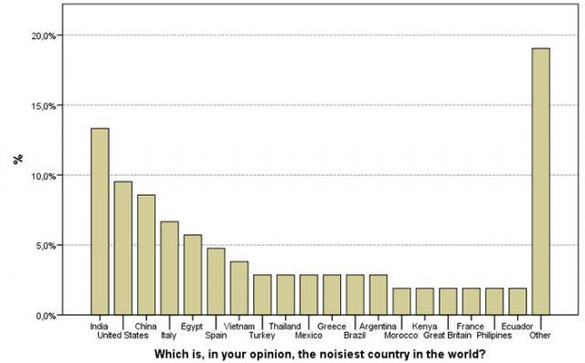 Ranking de los países más ruidosos del mundo